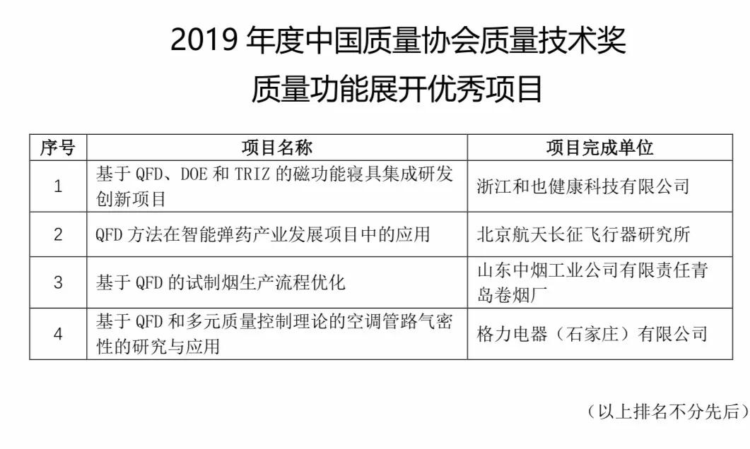 让卓越更卓越——和也荣获2019年度中国质量协会质量技术奖
